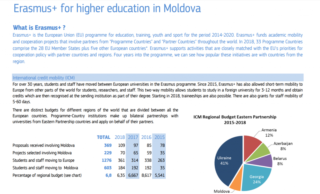 Erasmus+ for higher education in Moldova, 2018