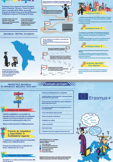 Flyer Erasmus+ in HE Moldova